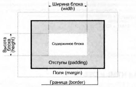 Структура блока в CSS