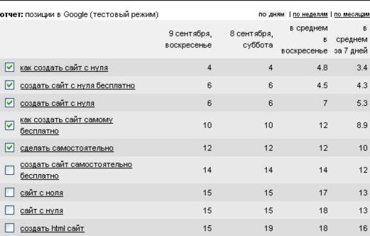 Позиции сайта в Google