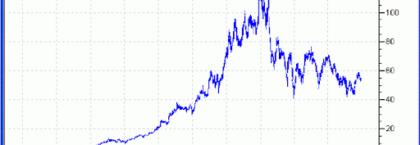 Как делать точные прогнозы на рынке Форекс
