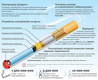 Устройство электронной сигареты.